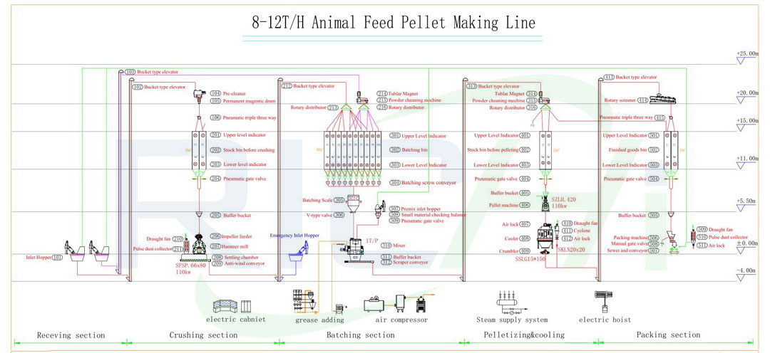 8-12 ton feed pellet production line production process