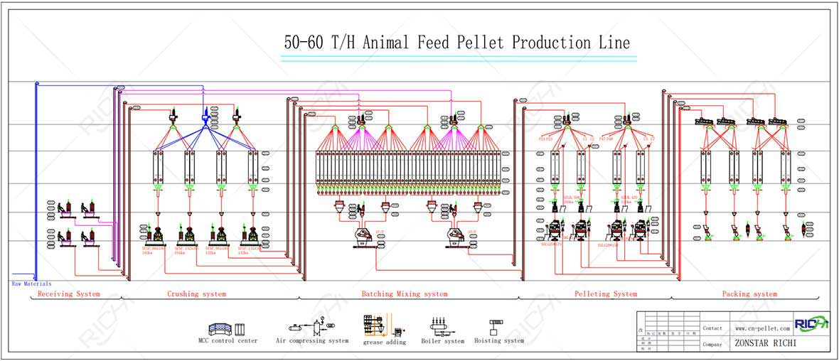 Flow chart of 50-60T/H feed pellet production line