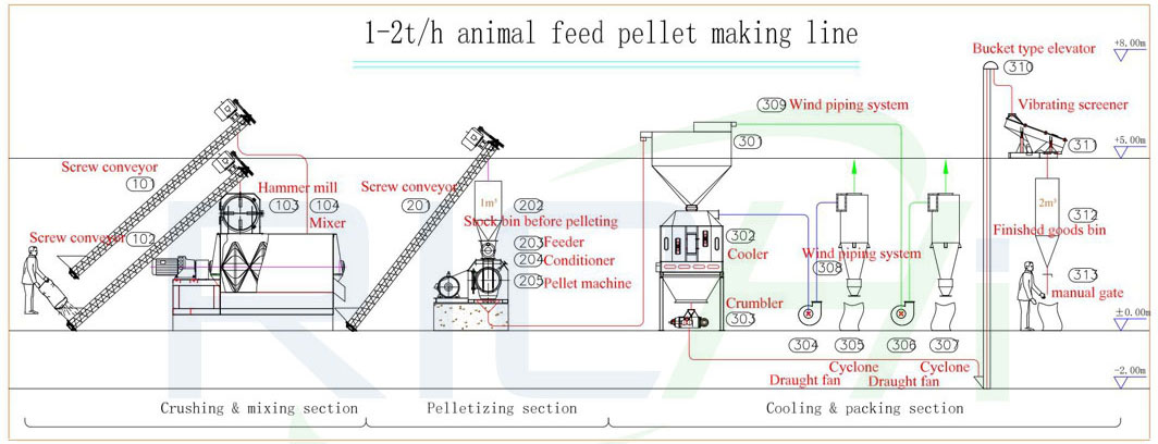 1-2 ton feed pellet production line